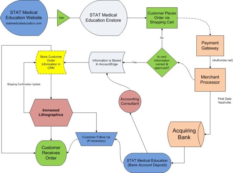 STAT Medical Education Flow Chart